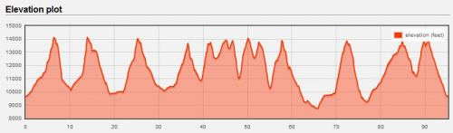 Nolans-elevation-profile
